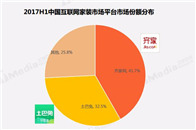 齐家网41.7%市占率居行业第一,互联网家装集中度进一步提高
