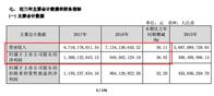 欧派2017年营收97亿元 净利润13亿元