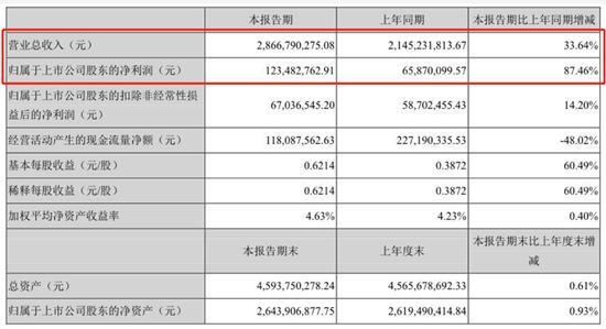 快讯 | 尚品宅配2018上半年营收28.67亿元 净利润同比增长超八成