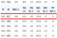 快讯丨海鸥住工发布三季报 净利同比下降46.09%