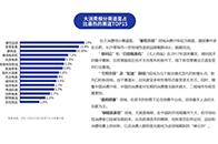大消费投资赛道排行榜:家居家具位居第二位