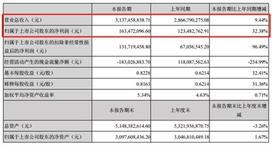 尚品宅配2019年上半年营收31.37亿元 净利润同增超三成