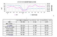 8月BHI微涨,全国建材家居市场运行维稳