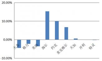 产业在线1-8月中央空调市场:约克、海尔逆势高增长