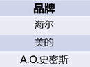10月热水器TOP3:海尔第一,美的、A.O.史密斯拉开差距