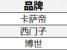 高端多頭灶10月榜單:卡薩帝主打場景份額超9成