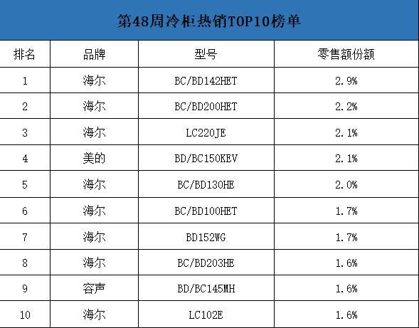 中怡康第48周冷柜热销TOP10:海尔独占8席