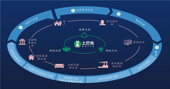 """土巴兔推""""天梯扶持计划"""":20亿资源提速装企转型互联网"""