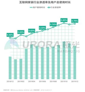 極光披露互聯網家裝行業最新報告:土巴兔移動端用戶規模份額占比超80%