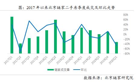 鏈家研究院:3月北京二手房成交回暖 價格穩中有落