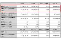 財報觀察|皮阿諾2019年營收14.71億元,同比增長32.53%