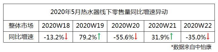 5月数据榜:热水器市场很不淡定,但这个品牌的地位却很稳定!