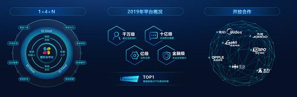 萤石EZIoT平台助力行业伙伴easy IoT 2020年免费接入