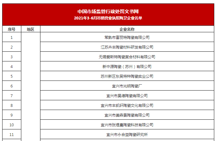 4个月47家陶企被吊销营业执照!
