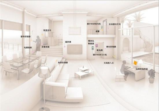 你未来智能家居场景生活的样子图片