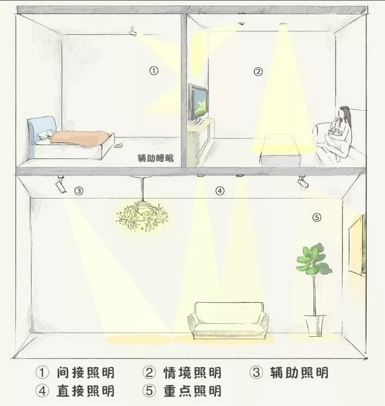 可别小看了灯光 4大空间13种灯光布置方法奉上