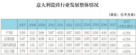 四连涨!2017意大利瓷砖产量再增2.3%