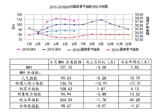 6月BHI再降,上半年建材家居市场整体回暖