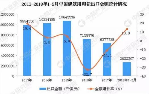 2018年中国陶瓷贸易如何走出困局