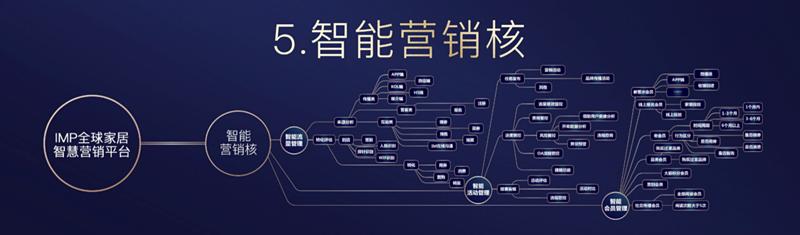 15.智能营销核_副本.png
