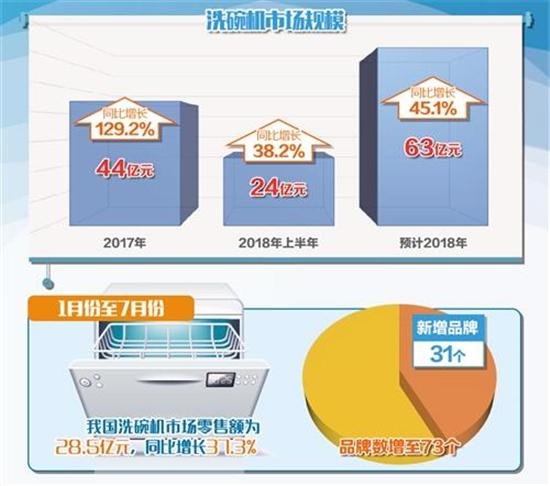 """销售增速居厨电市场榜首 洗碗机或成厨房""""标配"""