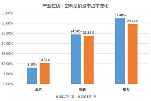 智能化、舒适化的家电产品市占率提升,消费升级仍是大势所趋