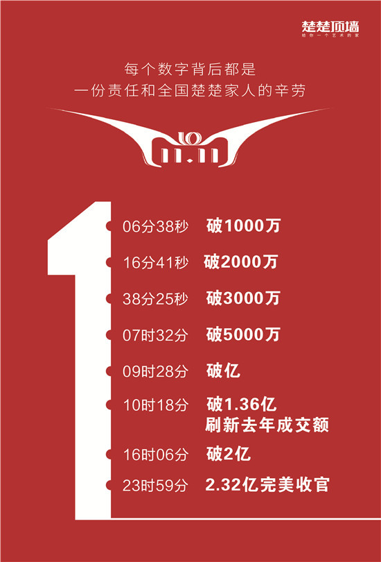 2018年双十一,楚楚以势如破竹之势超越去年的纪录.