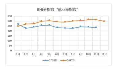 11月BHI走跌,全国建材家居市场就业率跌势明显