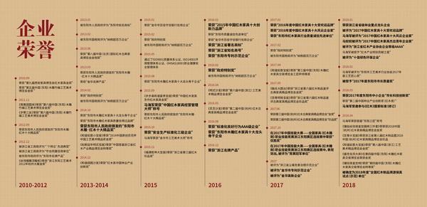 御乾堂红木荣获各大荣誉200 余项,荣誉涉及工艺、纳税、竞赛、慈善、生产标准化、环保等多个领域