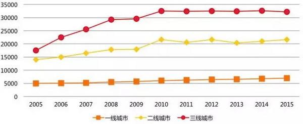 三线下载人口基数大,且近 10 年人口增速高于一、二线下载