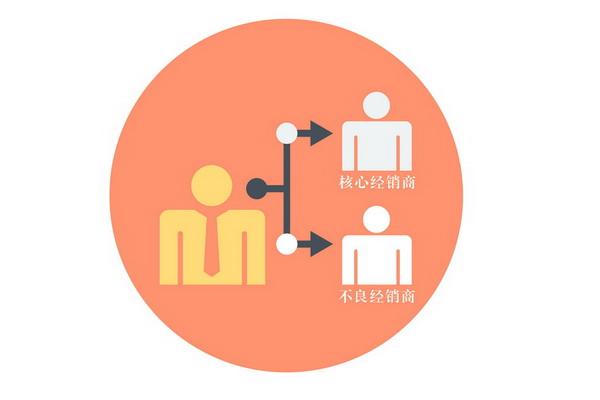 经销商分级是资信管理工作中的基本一步
