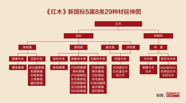 《红木》新国标5属8类29种材延伸图.jpg