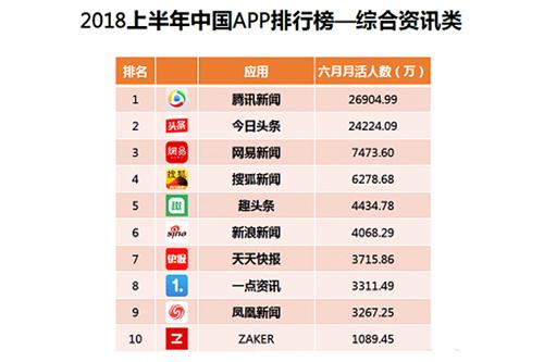中国综合资讯类APP排行,腾讯新闻位居首位