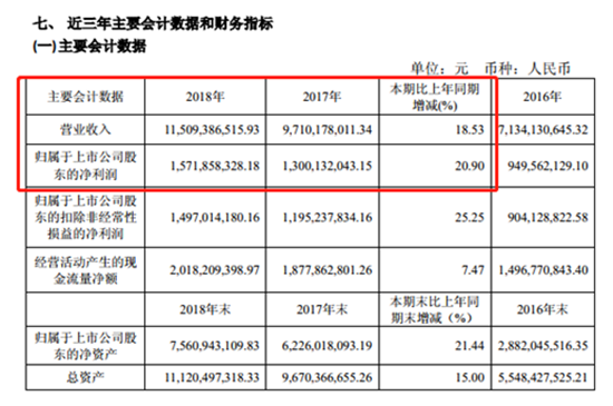 欧派家居2018年营收115亿 净利润同比增长超两成