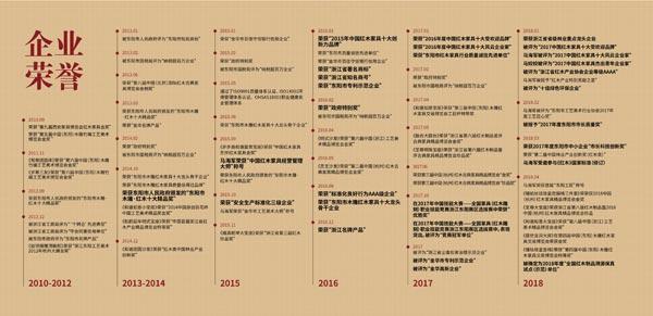 御乾堂红木荣获各大荣誉200余项,荣誉涉及工艺、纳税、竞赛、慈善、生产标准化、环保等多个领域