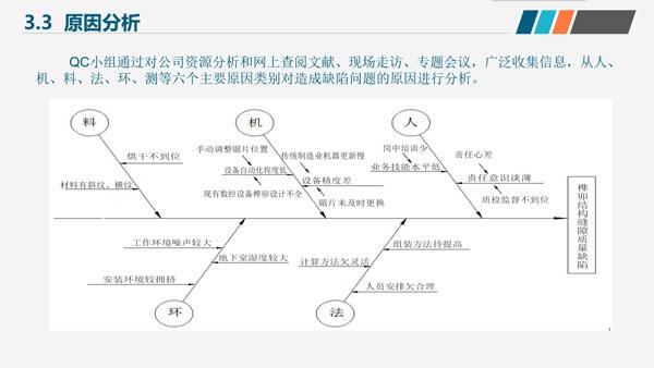"""御乾堂红木""""乾丰""""队QC小组从人、机、料、法、环、测等六个主要原因类别对造成缺陷问题的原因进行分析,并逐一提出解决方案"""