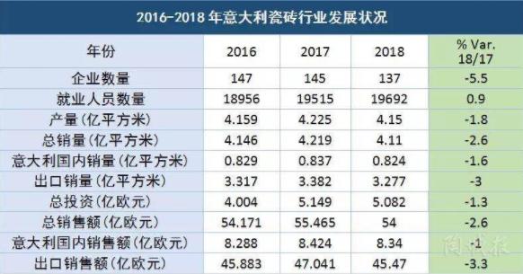 2019产销齐跌,意大利瓷砖近六年首现低迷