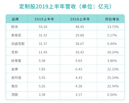 定制股2019H1财报解析丨同比增速放缓 集体开拓精装及整