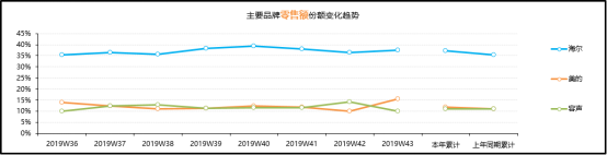 中怡康发布第43周冰箱行业数据:海尔份额第一,美的反超容声