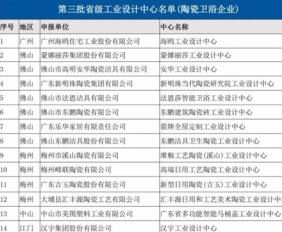 14家陶瓷卫浴企业入选省级工业设计中心名单