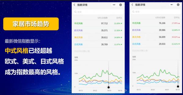 微信指数显示,中式已经超越了美式、日式、北欧等风格