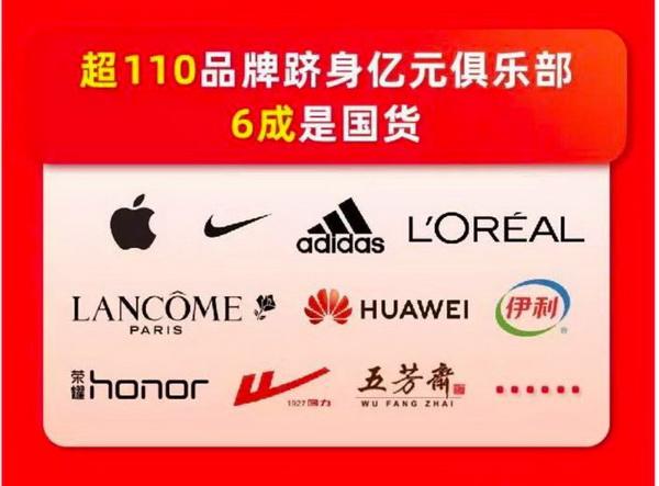 数据显示,超110品牌跻身亿元俱乐部,其中六成是国货