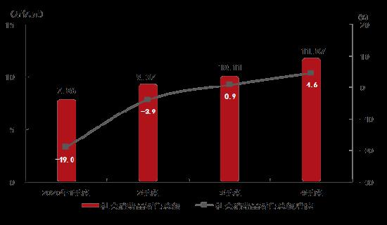2020消�M品零售��~及增速.png