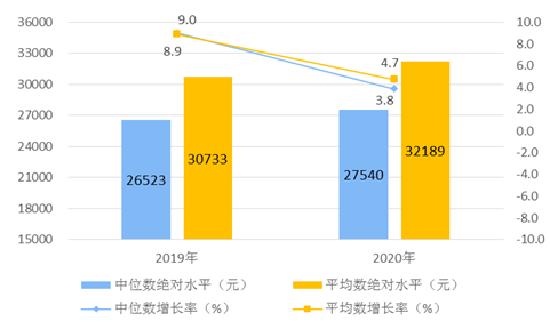2020居民人均可支配收入平均�蹬c中位��.png