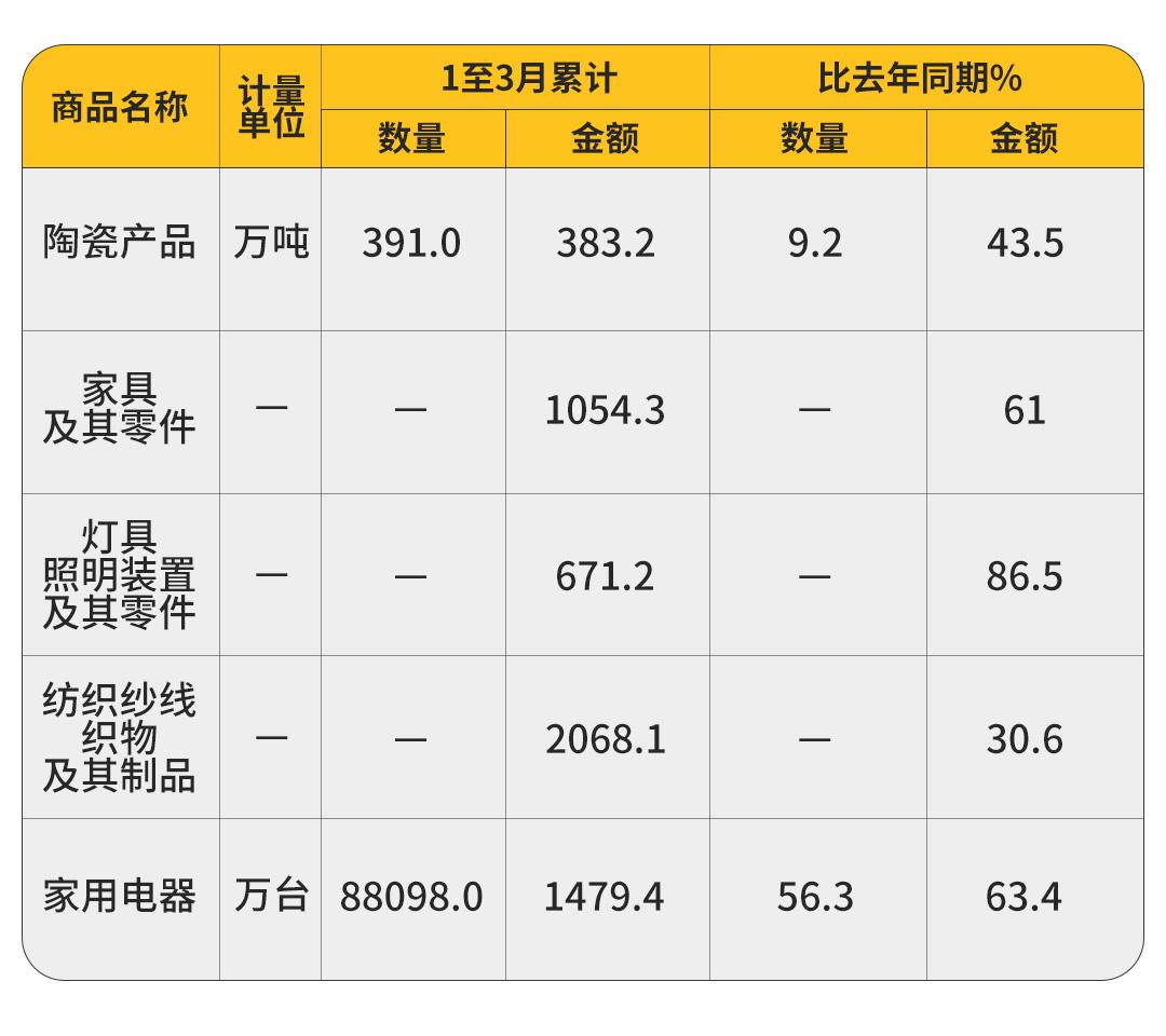 大增61%!一季度中国家具出口额1054.3亿