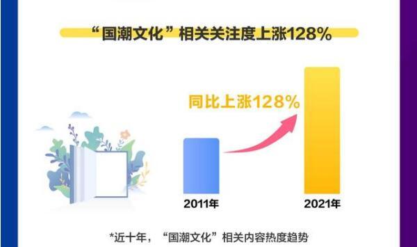 """《百度2021国潮骄傲搜索大数据》近十年""""国潮文化""""相关内容热度趋势.jpg"""