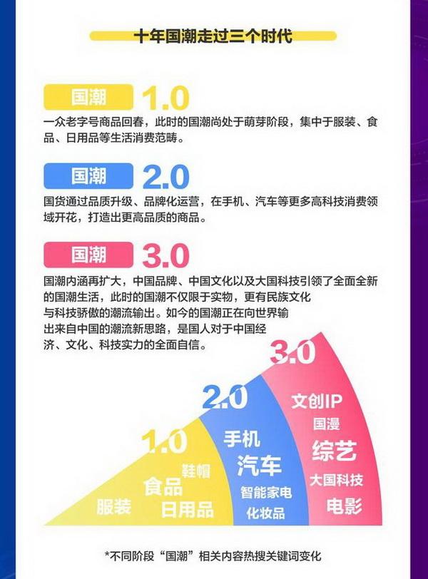 """《百度2021国潮骄傲搜索大数据》 不同阶段""""国潮""""相关内容热搜关键词变化.jpeg"""
